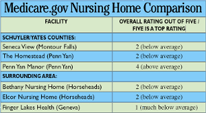 Medicare ratings: For area nursing homes