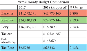 Proposed budget shows flat tax rate