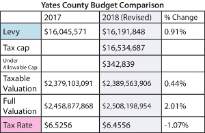 Yates plans for budget public hearing